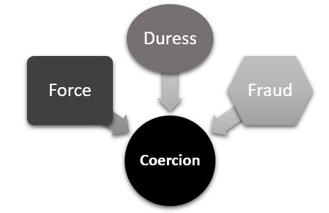 coercion types